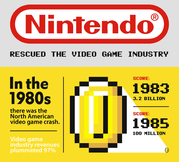 The rise of Nintendo [Infographic]