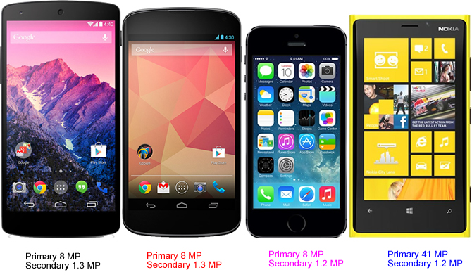 Nexus 5 Vs 4 Apple IPhone 5S Nokia Lumia 1020
