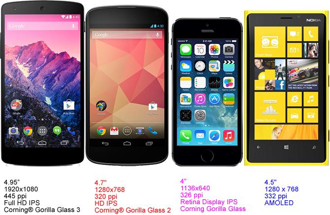 nokia lumia 1020 vs iphone 5s. nexus-comparison-display nokia lumia 1020 vs iphone 5s