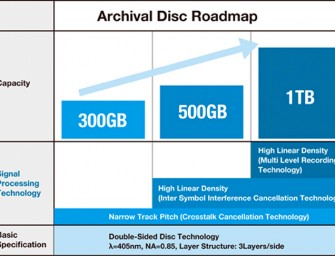 Sony and Panasonic announce the 'Archival Disc' long-term storage medium
